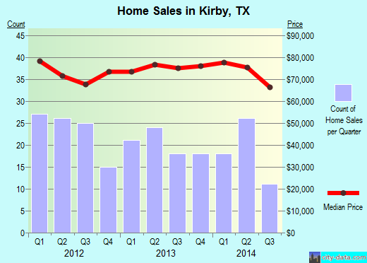 Kirby,TX real estate house value index trend
