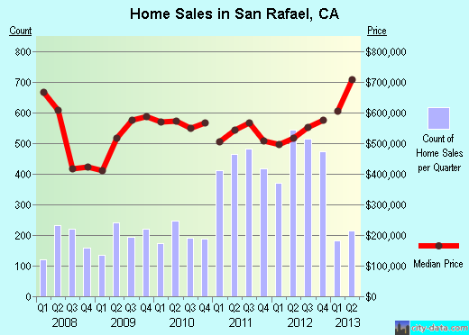 San Rafael,CA real estate house value index trend