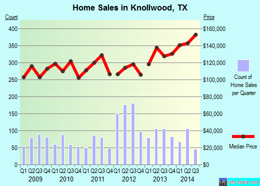 Knollwood,TX real estate house value index trend