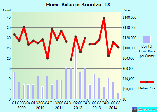 Kountze,TX real estate house value index trend