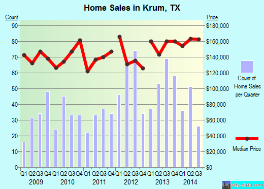 Krum, TX index of house prices