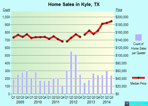 Kyle,TX real estate house value index trend