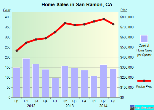 San Ramon,CA real estate house value index trend