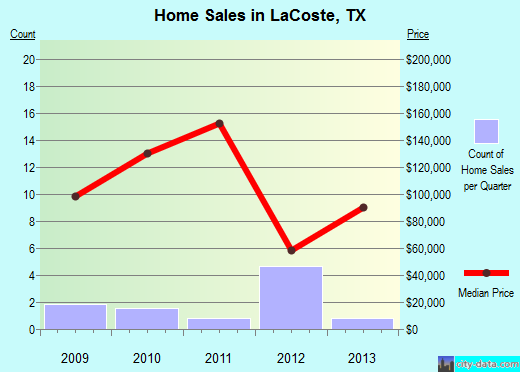 LaCoste,TX real estate house value index trend
