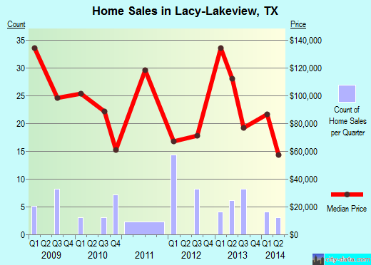 Lacy-Lakeview,TX real estate house value index trend