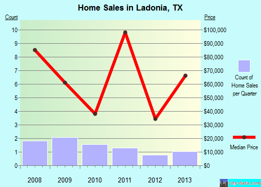Ladonia,TX real estate house value index trend