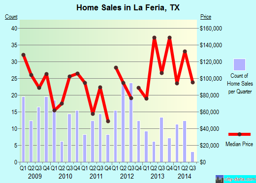 La Feria,TX real estate house value index trend