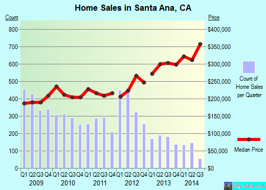 Santa Ana,CA real estate house value index trend