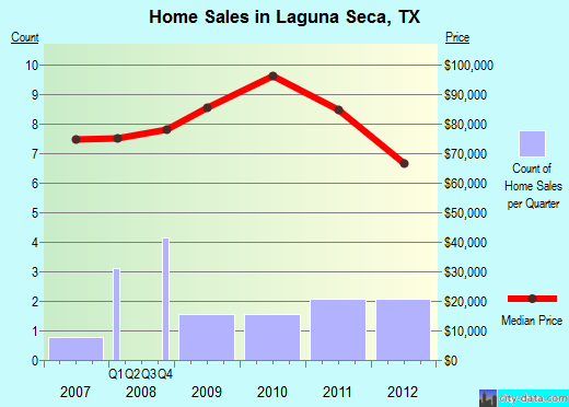 Laguna Seca,TX real estate house value index trend