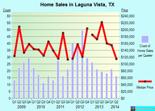Laguna Vista,TX real estate house value index trend