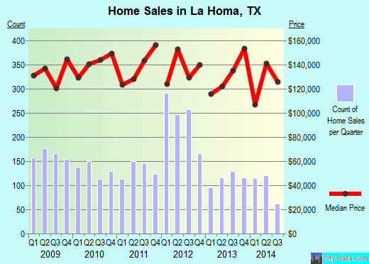 La Homa,TX real estate house value index trend