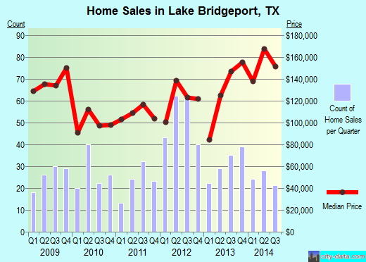 Lake Bridgeport,TX real estate house value index trend