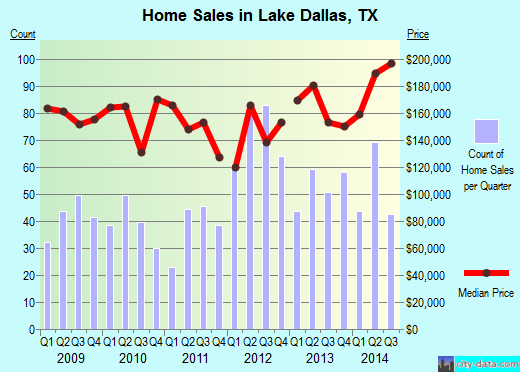 Lake Dallas,TX real estate house value index trend