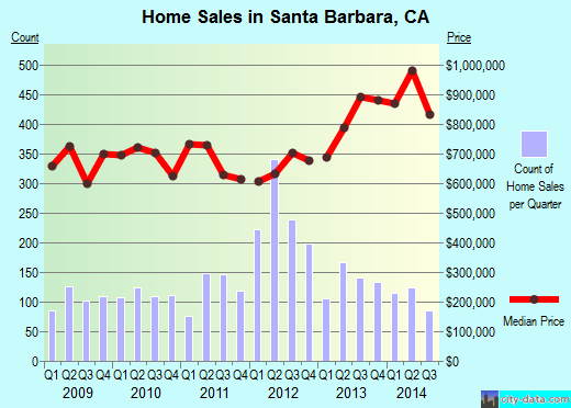 Santa Barbara,CA real estate house value index trend