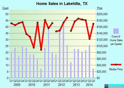 Lakehills,TX real estate house value index trend