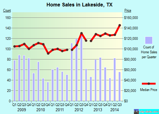 Lakeside, TX index of house prices