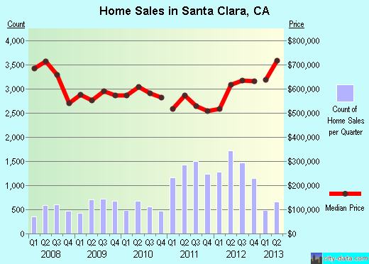 Santa Clara,CA real estate house value index trend