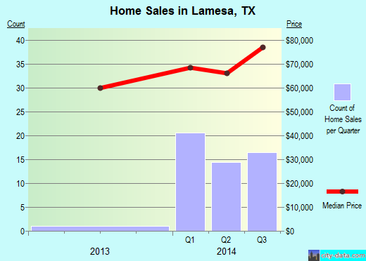 Lamesa,TX real estate house value index trend