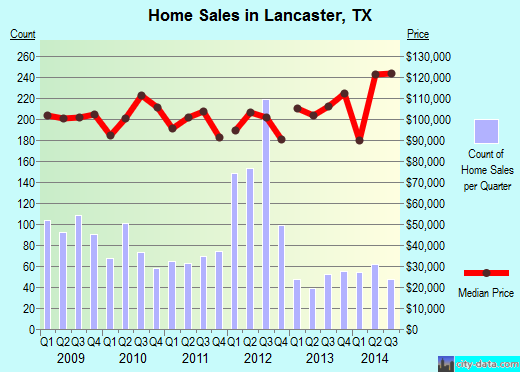 Lancaster, TX index of house prices