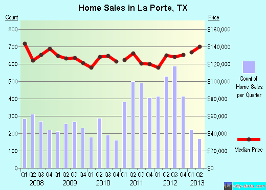 La Porte,TX real estate house value index trend