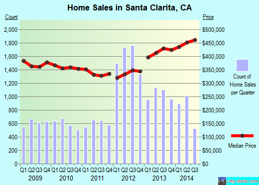 Santa Clarita,CA real estate house value index trend
