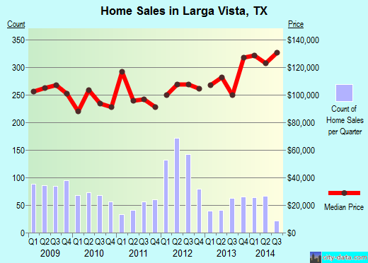 Larga Vista,TX real estate house value index trend