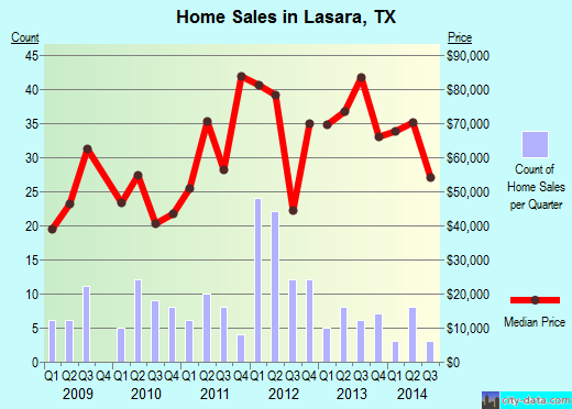 Lasara,TX real estate house value index trend