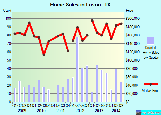 Lavon, TX index of house prices