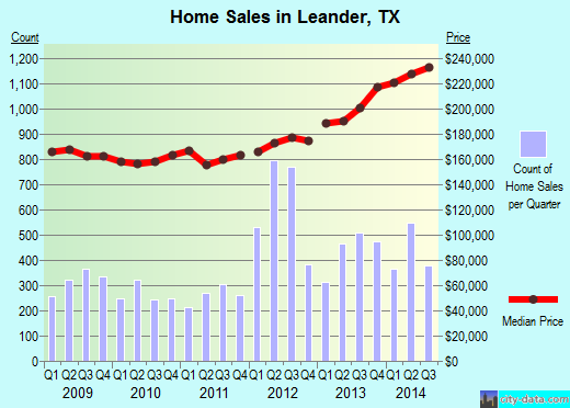 Leander,TX real estate house value index trend