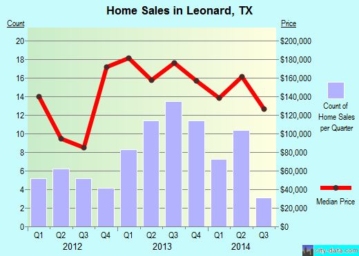 Leonard, TX index of house prices