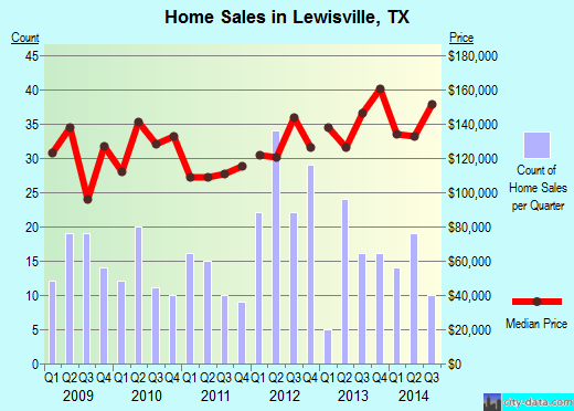 Lewisville,TX real estate house value index trend
