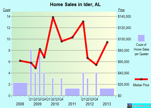 Ider,AL real estate house value index trend