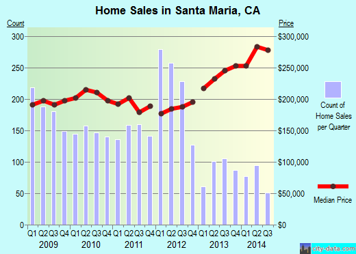 Santa Maria,CA real estate house value index trend