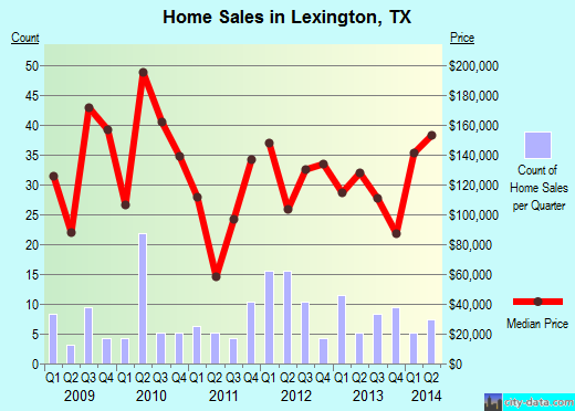 Lexington,TX real estate house value index trend