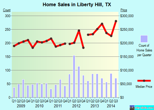 Liberty Hill,TX real estate house value index trend
