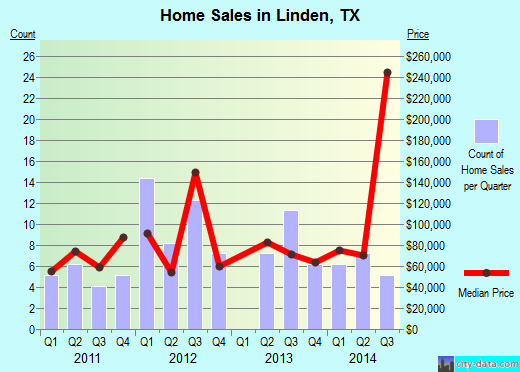 Linden,TX real estate house value index trend