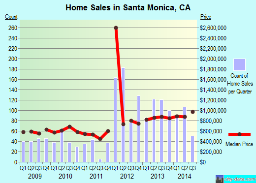 Santa Monica,CA real estate house value index trend
