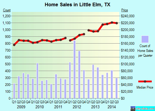 Little Elm,TX real estate house value index trend