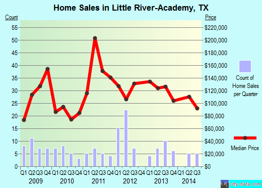 Little River-Academy,TX real estate house value index trend