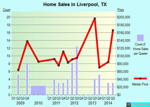Liverpool,TX real estate house value index trend