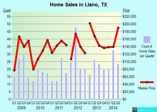 Llano,TX real estate house value index trend