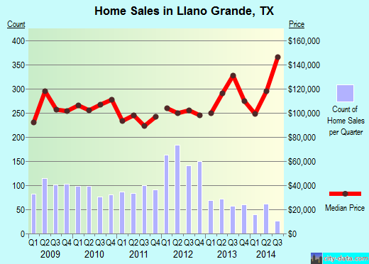 Llano Grande,TX real estate house value index trend