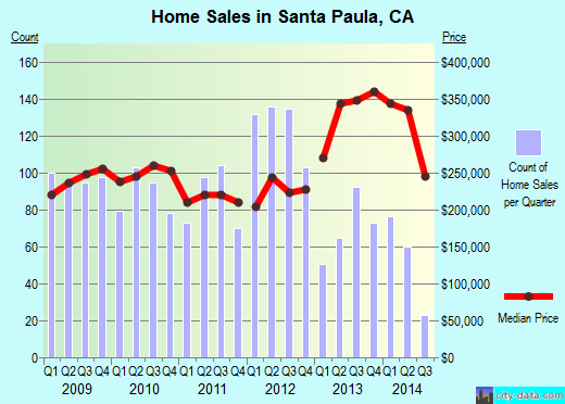 Santa Paula,CA real estate house value index trend