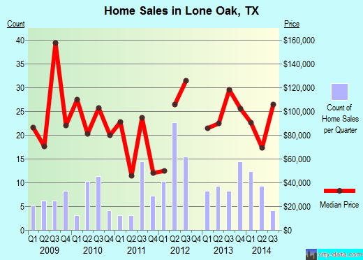 Lone Oak,TX real estate house value index trend