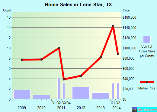 Lone Star,TX real estate house value index trend