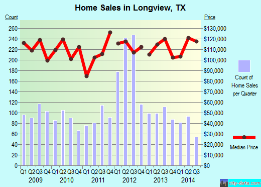 Longview,TX index of house prices
