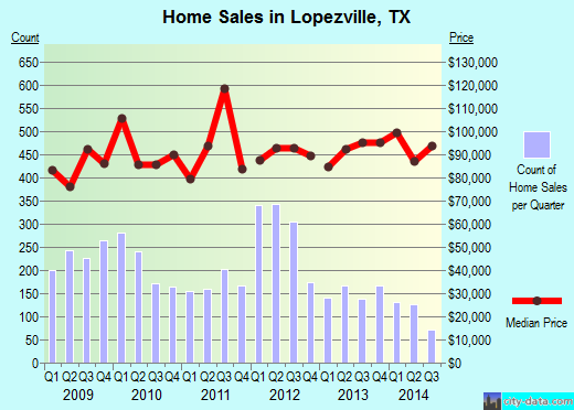 Lopezville,TX real estate house value index trend