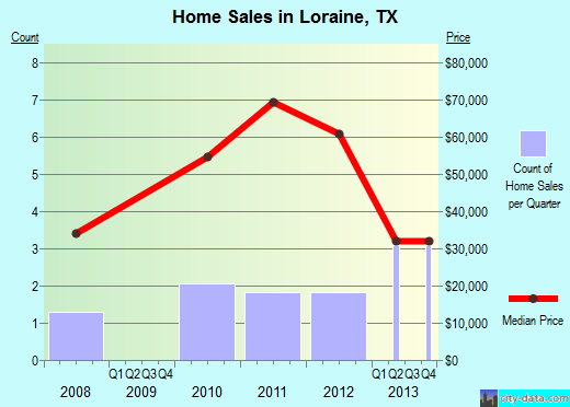 Loraine,TX real estate house value index trend