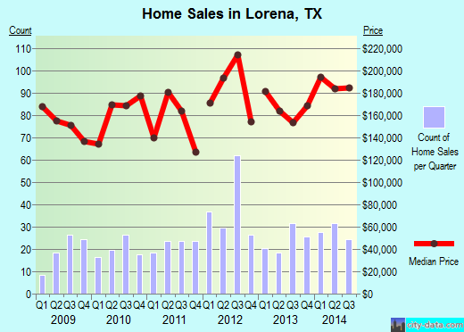 Lorena,TX real estate house value index trend