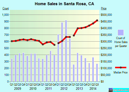 Santa Rosa,CA real estate house value index trend